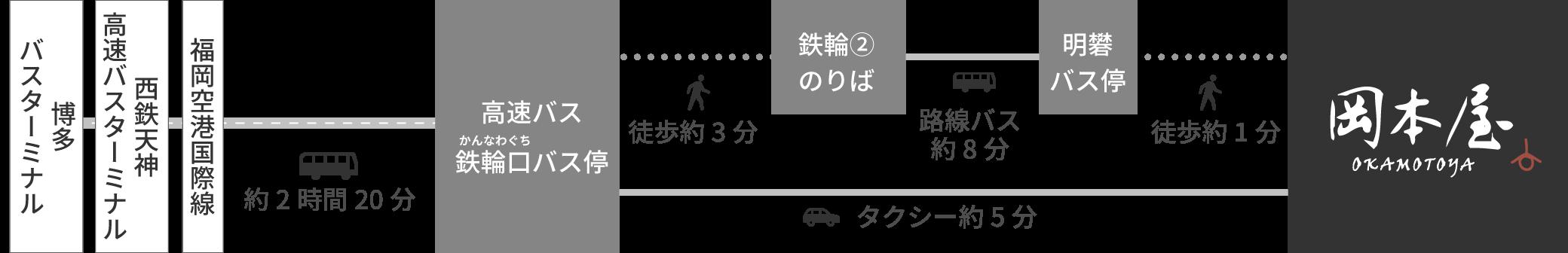 高速バスでお越しの場合